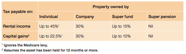 Self managed super fund property chart